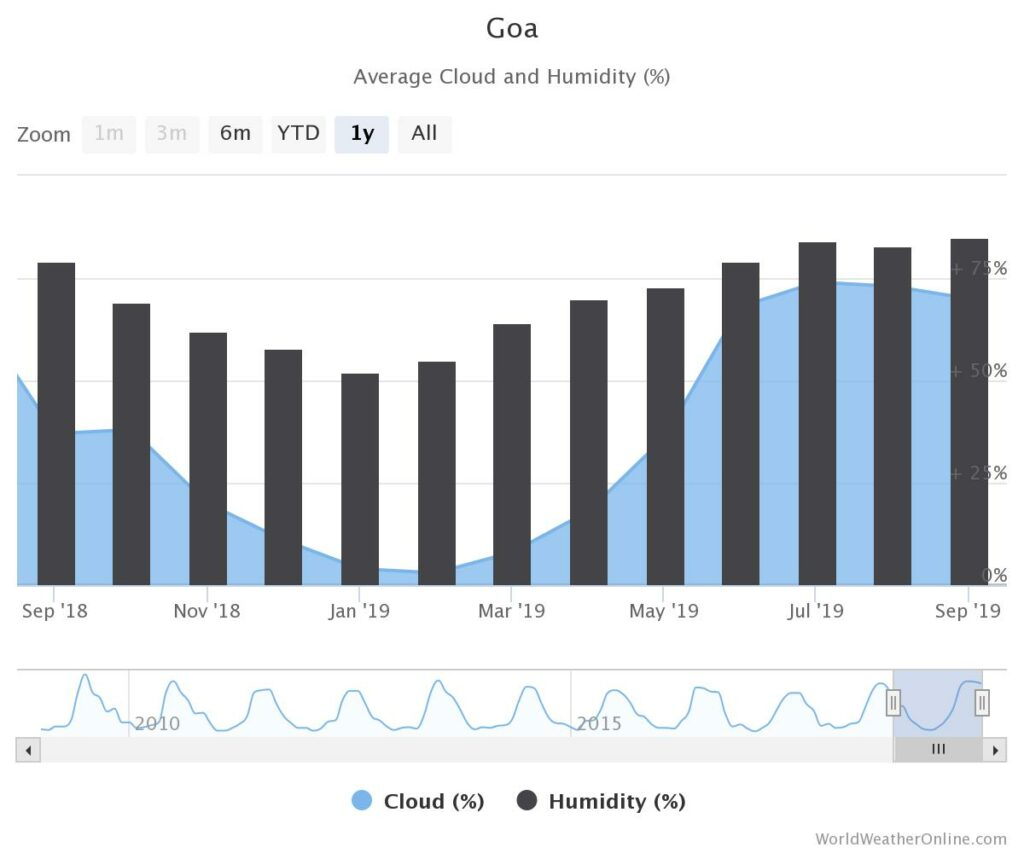 Average Cloud and Humidity in Goa
